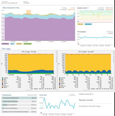 Optimization & Monitoring